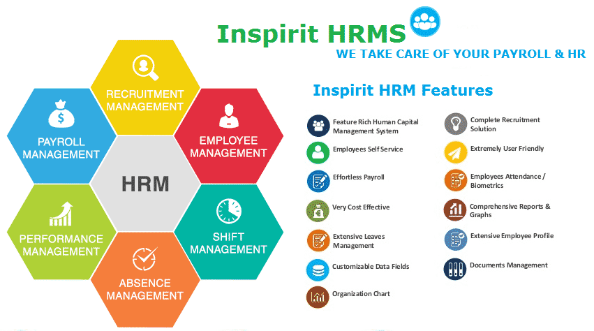HRM - BCMGBD