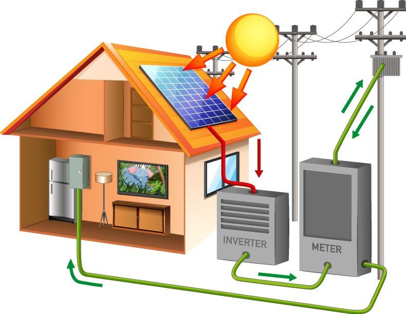 Best Solar Power System Provider Company in Dhaka Bangladesh